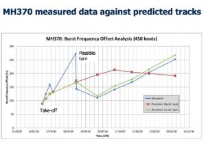 mh370 inmarsat graph